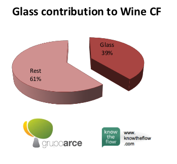 Glass contribution to Wine CF