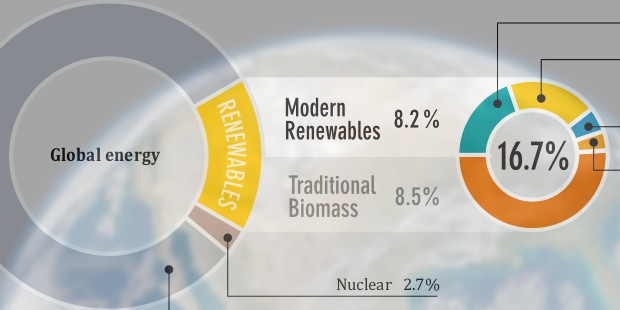 Only 16.7% of Global Energy Consumption Is Renewable