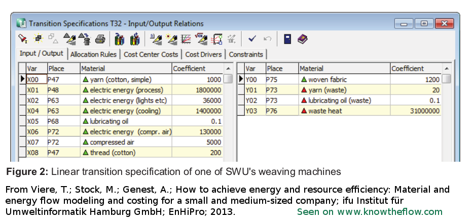 Umberto screenshot showing the transition specifications of a weaving machine