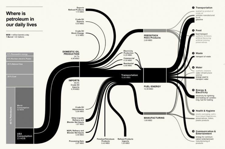 Sankey Diagram | From Data To Knowledge The Power Of Elegant Sankey Diagrams
