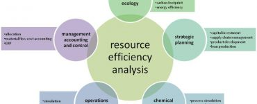 How to dismantle the resource efficiency black box in chemical industries