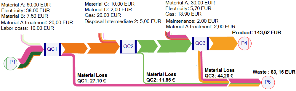 Material Flow Cost Accounting: Resource Efficiency Made Simple