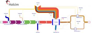Sankey Diagram for Cement Production