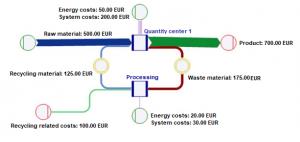 Umberto Material Flow Model