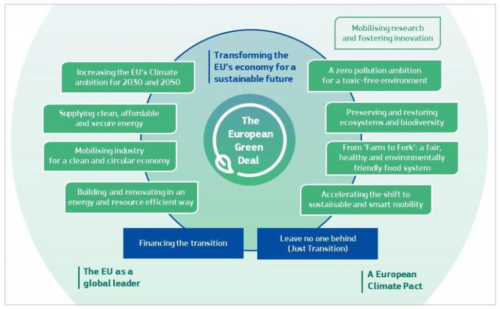 Green Deal overview