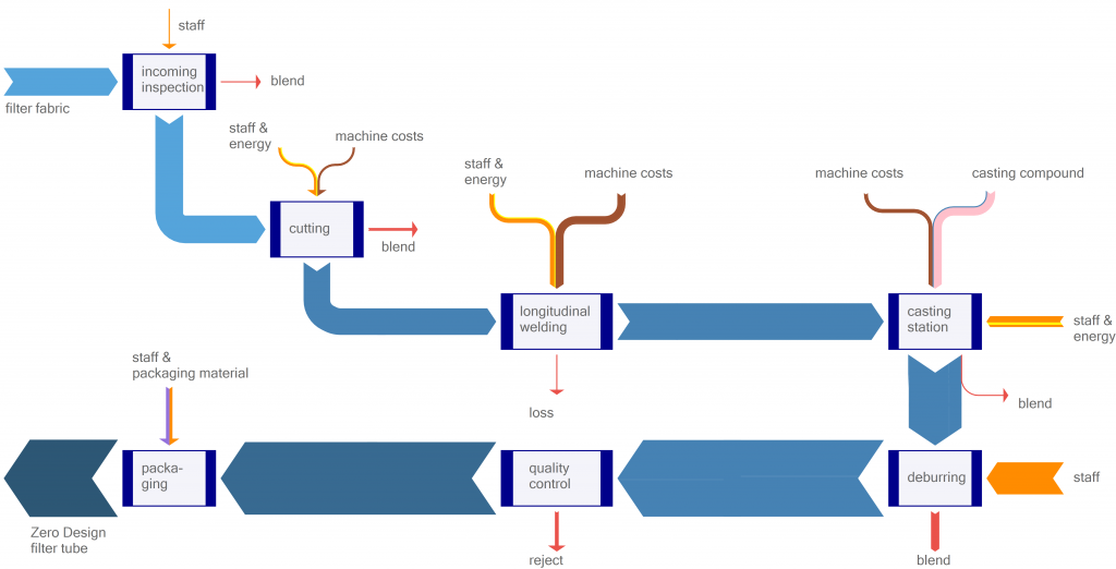 MFCA cost flows of filter system production