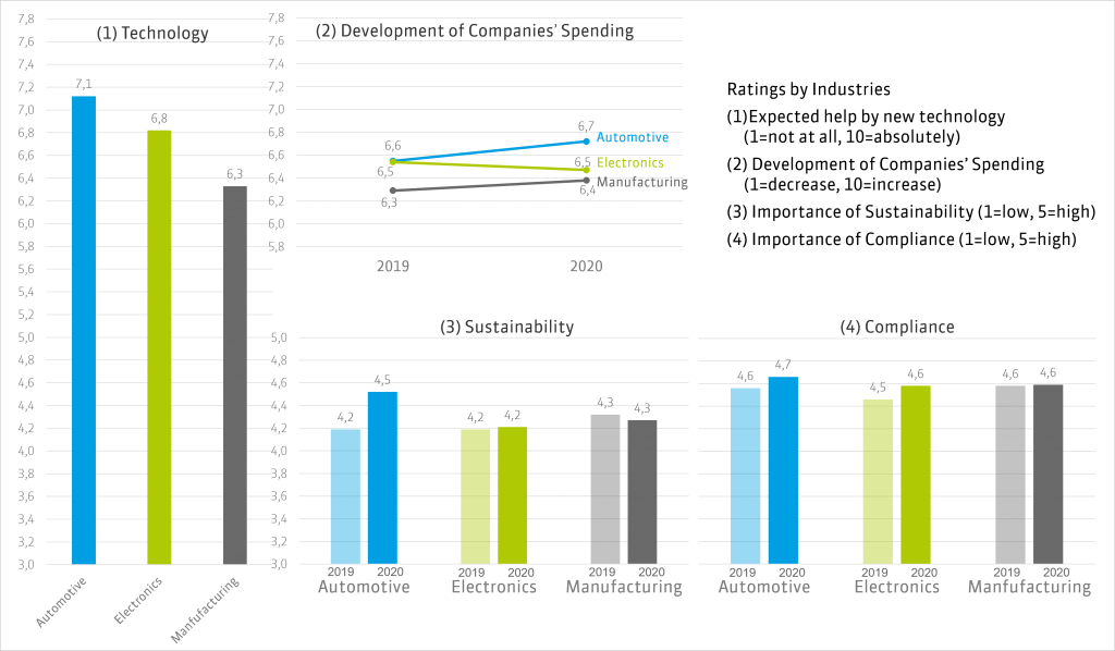 Ratings by Industries